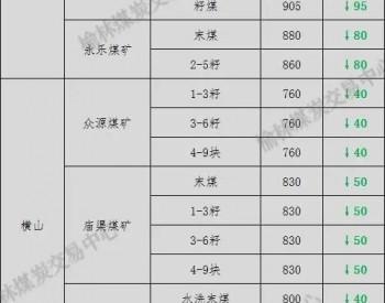 降价!陕西榆林19家煤矿率先下调价格 最高降幅120