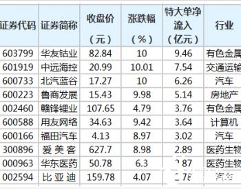 华友钴业等11股获特大单资金净流入超2亿元