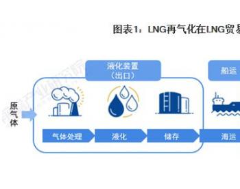 深度分析!2021年中国LNG再气化产能发展现状分析