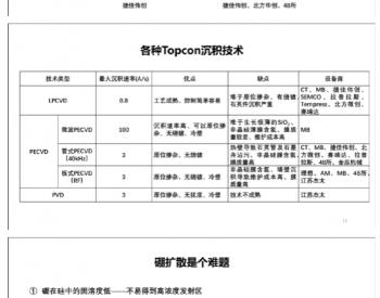 HJT与TOPCon电池技术的竞争与融合