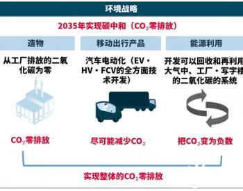 电装在日本进行二氧化碳循环设施的验证测试