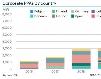 总量超6.75GW!欧洲企业购电协议(PPAs)需求持续旺