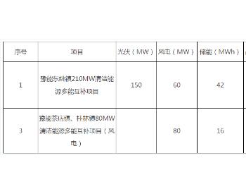 招标 | 河南豫能新能源林州风光储<em>多能互补</em>清洁能源项目采购公告