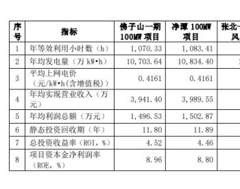 特变电工新疆新能源公司拟28.41亿建新能源<em>电站项目</em>