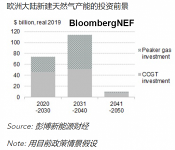 BNEF碳市场 | 欧盟分类法为何无法助力天然气发电