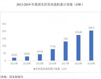 光伏产业迅猛发展,仕净环保发挥空间进一步增加!