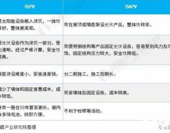 2021年中国<em>光伏建筑一体化</em>(BIPV)竞争现状及发展趋势分析