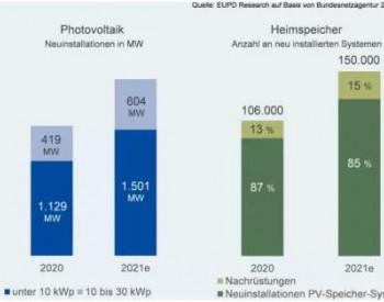 德国:30kW以下户用光伏系统装机数量大增!