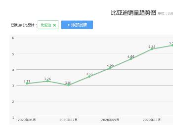进军广东深圳网约车和全国新能源政策,比亚迪电动汽车又要飞了?