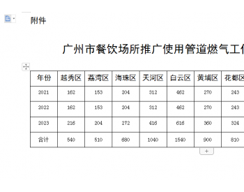广东广州征求意见!<em>管道燃气</em>普及率要达70%!