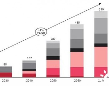 <em>西门子能源</em>CEO:未来将重点发力风电和氢能