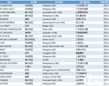 5月24日-30日中国LNG进口详情