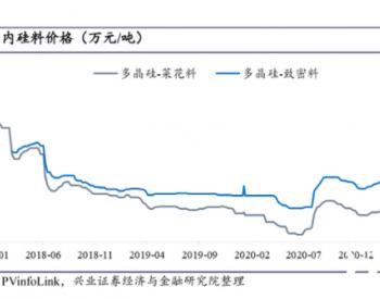 光伏行业协会重磅发声:上游涨价有害无利!一路飙涨的硅料拐点要来了?