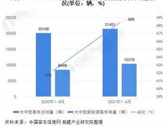 2021年中国大中型<em>新能源客车</em>市场现状及市场份额分析
