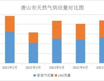 2021年5月唐山市天然气运行情况