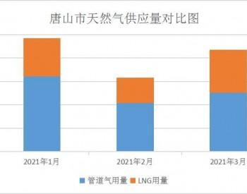2021年3月唐山市天然气运行情况