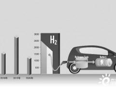 产业链合力降成本 中国氢能汽车产业化<em>提速</em>