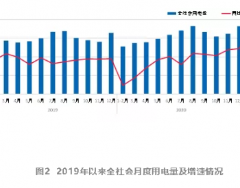 2021年1-4月份全国全社会用电量增速环比放缓