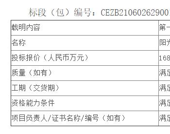 中标 | 福建公司风电公司漳州凯景光伏发电项目EPC总承包工程公开招标中标候选人公示