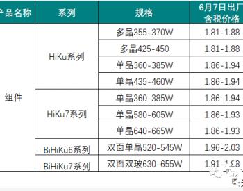 组件持续上涨,多晶1.81-1.88元/W,单晶1.81-2.03元/W!阿特斯6月7日公布组件报价
