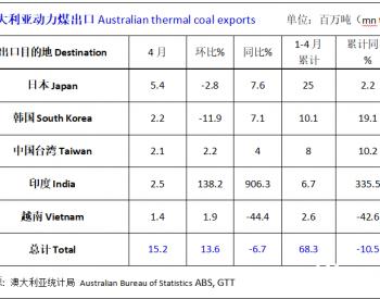 澳大利亚2021年1-4月动力煤出口同比下降10.5%