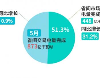2021年5月北京电力交易中心省间交易电量873亿千瓦