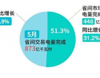 北京电力交易中心:5月省间交易电量完成873亿千瓦