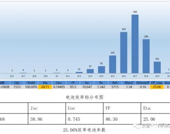 i-HJT:25.06%!安徽华晟量产线异质结电池效率创新高