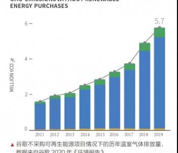 国外先进企业制定碳中和目标的启示