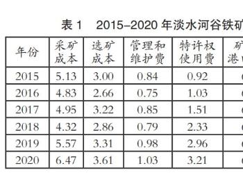 国际四大矿铁矿石主要成本仍处于较低水平