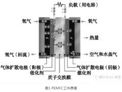 车用<em>氢燃料电池</em>技术现状及发展方向