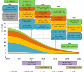IEA发布《全球能源行业2050净零排放路线图》 美国能源署前署长批评其不切实际