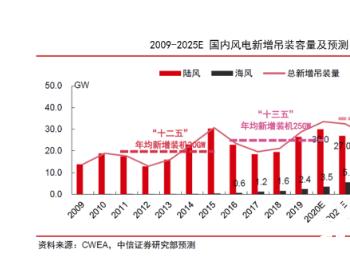<em>新增装机容量</em>料下降 政策红利减退 海力风电高增长恐难持续