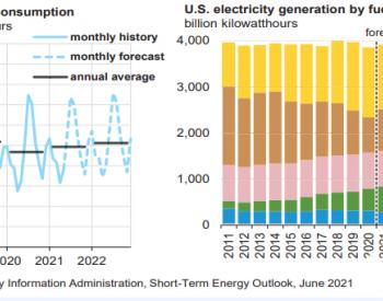 EIA:2021年美国电力消费量预计同比增2%