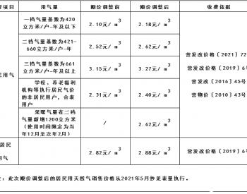 四川省南充市营山县天然气公司关于顺价调整<em>天然气销售</em>价格的通告