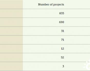 <em>巴西</em>在9月30日的招标中登记了近58吉瓦的可再生能源