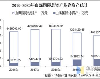 2016-2020年山煤国际总资产、总负债、营业收入、营业成本及净利润统计