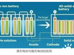 """<em>固态电池</em>""短期难量产,为何电动车厂还愿等?"