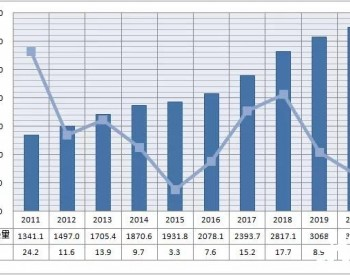 中国能源大数据报告(2021)——天然气篇