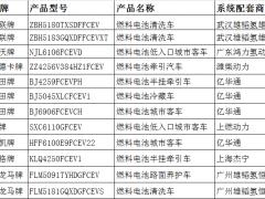第5批目录出台:亿华通和雄韬系配套数量领跑