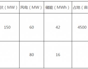 招标 | 河南豫能新能源有限公司林州风光储多能互补<em>清洁能源项目</em>可行性研究报告编制谈判采购公告
