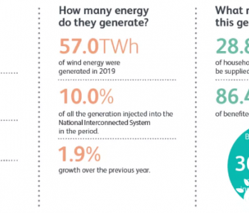 到2024年巴西将拥有30.2GW风电装机容量