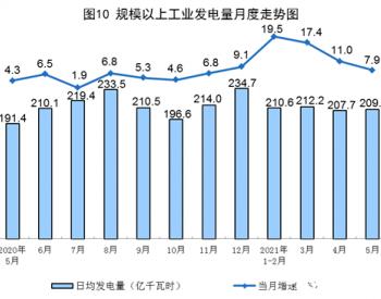 国家统计局:1-5月发电同比增长14.9%