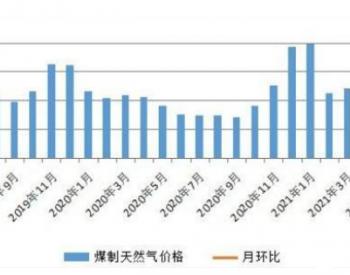 2021年5月份内蒙古现代煤化工产品价格涨跌互现