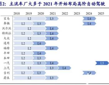 2021年激光雷达行业研究报告