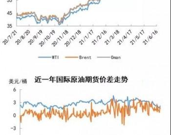 国际原油市场周评(7月22日-7月28日)