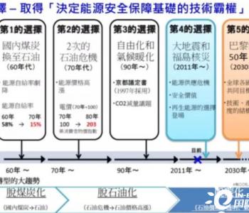 日本加足马力发展氢能源!能否成为全球能源业真正