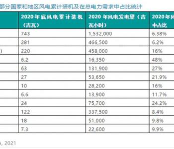 2020年全球各国风电累计装机排名统计(部分)