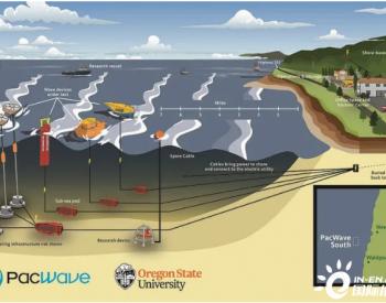 总投资8000万美元!美国西海岸PacWave波浪能试验场加紧建设