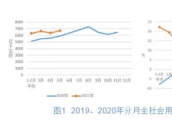 2021年1-5月份电力工业运行简况